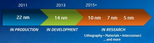 Intel to bring 5nm Technology in 2015 and beyond