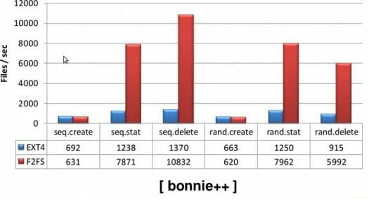 F2FS vs EXT4 - Bonnie++ Benchmark Result DUT: Pandaboard with Linux 3.3 and 64GB eMMC with 12GB partition