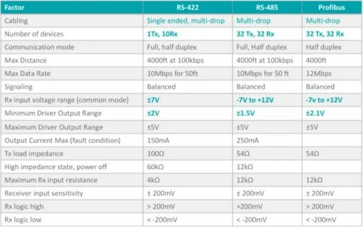 Differences RS232, RS-422, RS-485, and Profibus