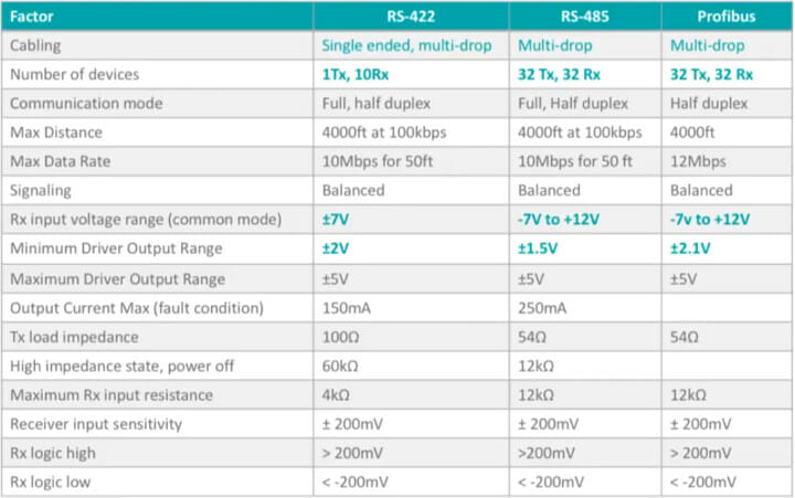 Differences RS-422 RS-485 Profibus