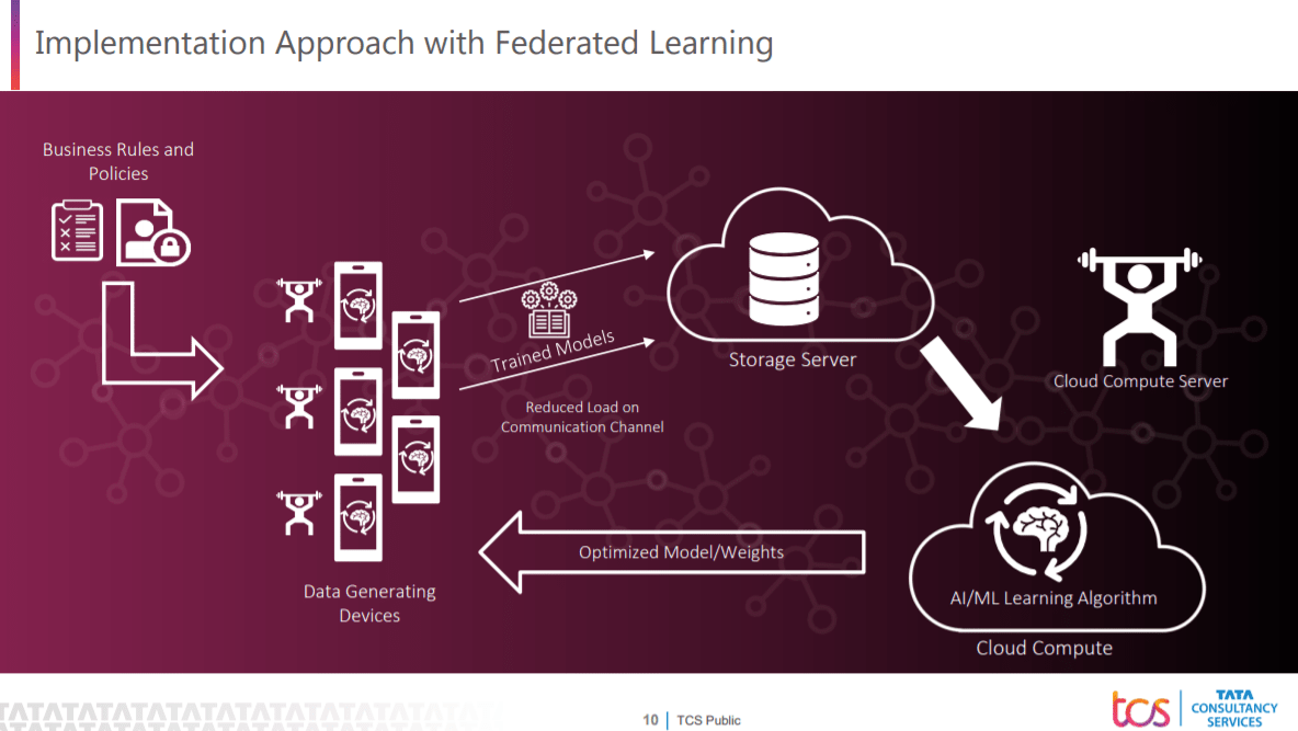 Implementation approach of Federated learning