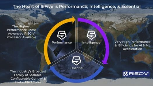 SiFive Performance, Intelligence & Essential