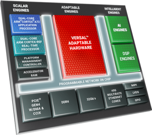 Structure of Versal Edge AI Series